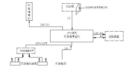 JT-C系列机车信号车载系统设备构成(单端安装)