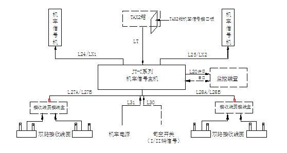 JT-C系列机车信号车载系统设备构成(双端安装)