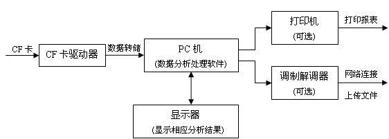 记录器数据地面分析处理系统框图