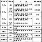 LTQ-Ⅱ型励磁调节器励磁系统的研究(论文下载)