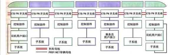 通信和控制系统