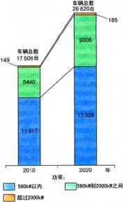图3 2010年和2020年现有柴油动车列车的动车和轨道汽车的功率分布情况