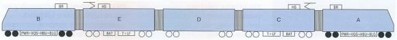 列车车厢中设备的分布:PWR-为牵引电机供电的脉冲逆变器;VQS-四象限输入调整器;HBU-自供电变流器;BLG-蓄电池充电机组;T-牵引变压器;LF-电网滤波器的电抗圈;BAT-蓄电池;BR-制动电阻;HS-主断路器