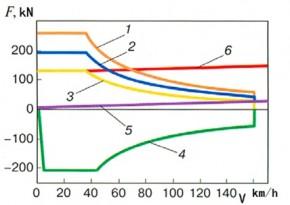 5节车厢的Desiro RUS电动车组性能:1—100%功率时的牵引力;2—75%功率时的牵引力;3—50%功率时的牵引力;4—再生制动时的制动力;5—平道上的运行阻力;6—40‰坡道上的运行阻力;F—牵引力/制动力;V—运行速度