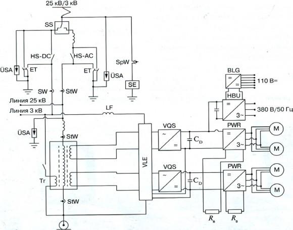 动车组的牵引设备图:SS-电流系统转换开关;ET-接地断路器;HS-DC-直流总开关;HS-AC-交流总开关;SE-电流系统测定器;ÜSA-放电器;SpW-测量变压器;StW-交流测量变流器;SW-直流测量变流器;Tr-牵引变压器;LF-电网滤波器的抗流圈;VLE-中间环节的充电装置;VQS-四象限控制器;CD-中间环节的容量;PWR-脉冲逆变器;RB-制动电阻;HBU-自用变流器;BLG-蓄电池的充电机组;M-牵引电动机