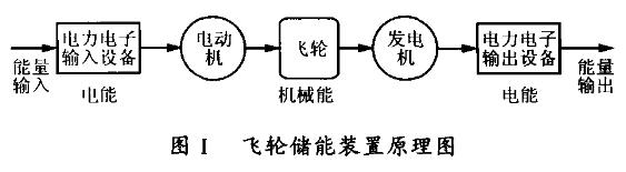 飞轮储能装置原理图