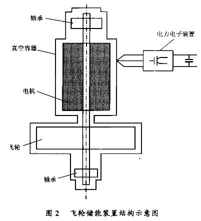 飞轮储能装置结构示意图