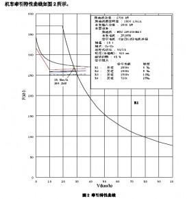 CKD9B机车牵引特性曲线