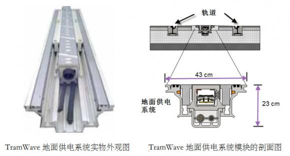 TramWave模块剖面图