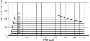 HXD3D机车牵引特性曲线