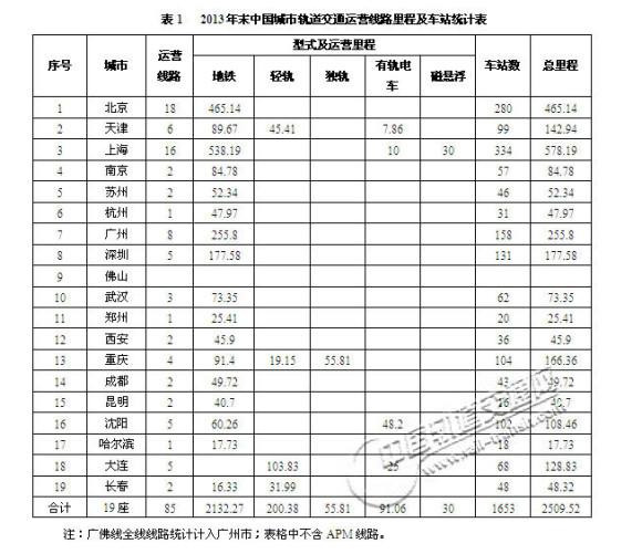2013年末中国城市轨道交通运营线路里程及车站统计表