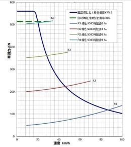 HXN3B型调车机牵引力特性曲线