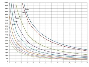 HXN3B型调车机牵引吨位与坡道关系曲线